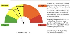 PPHD COVID-19 Risk Dial Edges Up After Weeks Of Falling